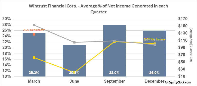 Wintrust Financial Corp. (NASD:WTFC) Net Income Seasonality