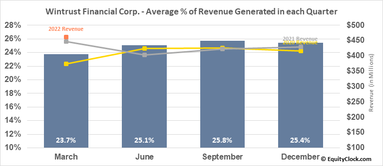Wintrust Financial Corp. (NASD:WTFC) Revenue Seasonality