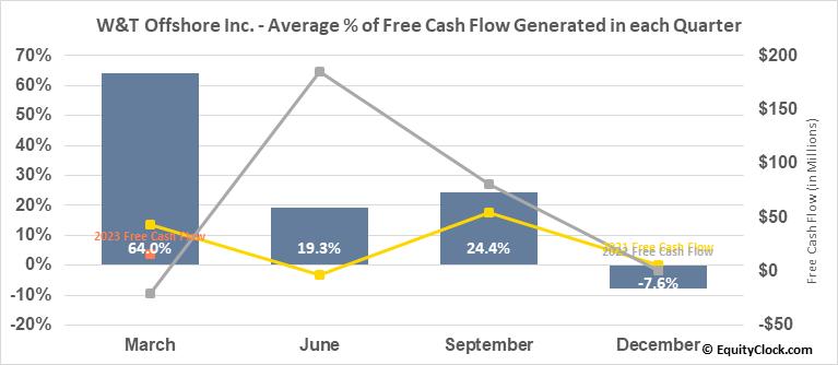 W&T Offshore Inc. (NYSE:WTI) Free Cash Flow Seasonality