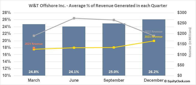 W&T Offshore Inc. (NYSE:WTI) Revenue Seasonality