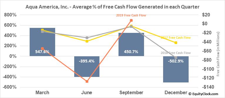 Aqua America, Inc. (NYSE:WTR) Free Cash Flow Seasonality