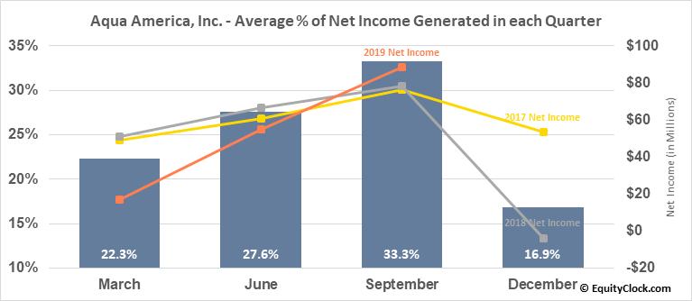 Aqua America, Inc. (NYSE:WTR) Net Income Seasonality