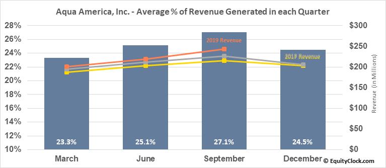 Aqua America, Inc. (NYSE:WTR) Revenue Seasonality