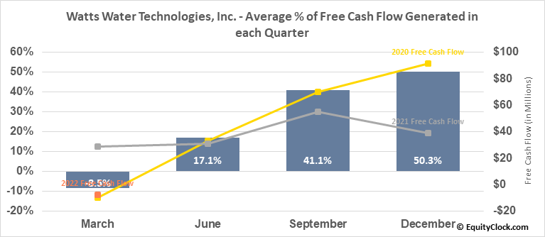 Watts Water Technologies, Inc. (NYSE:WTS) Free Cash Flow Seasonality