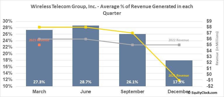 Wireless Telecom Group, Inc. (AMEX:WTT) Revenue Seasonality