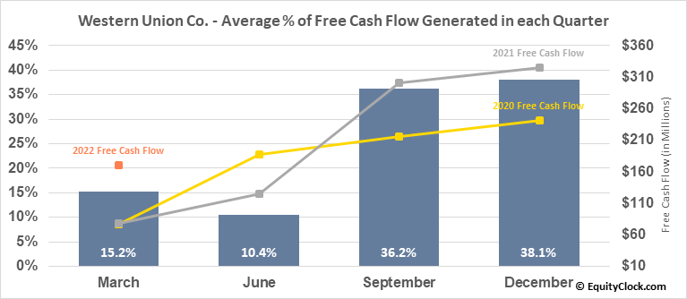Western Union Co. (NYSE:WU) Free Cash Flow Seasonality