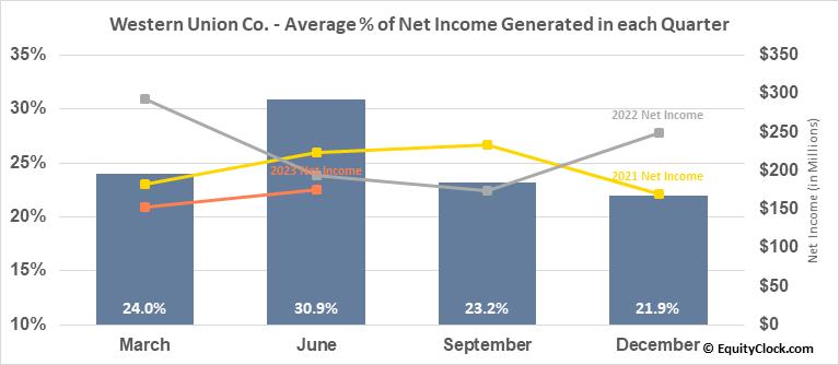 Western Union Co. (NYSE:WU) Net Income Seasonality
