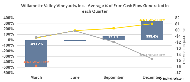 Willamette Valley Vineyards, Inc. (NASD:WVVI) Free Cash Flow Seasonality