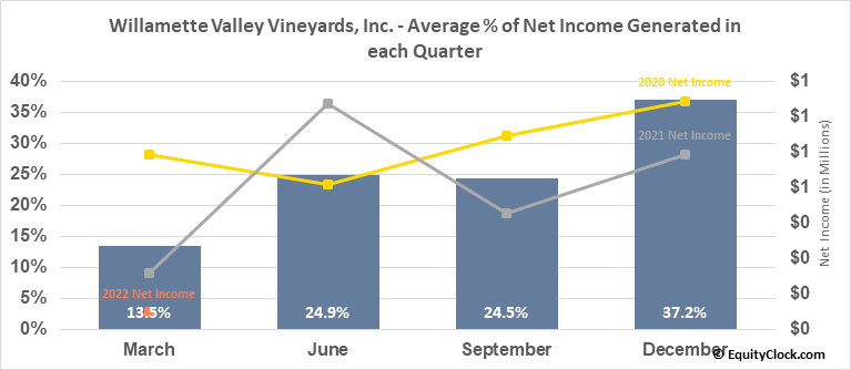 Willamette Valley Vineyards, Inc. (NASD:WVVI) Net Income Seasonality