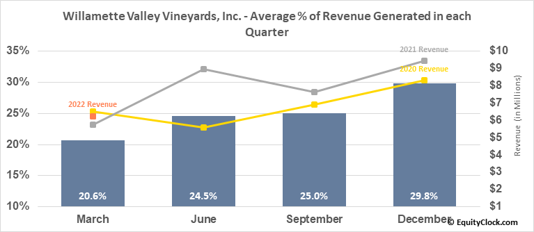 Willamette Valley Vineyards, Inc. (NASD:WVVI) Revenue Seasonality