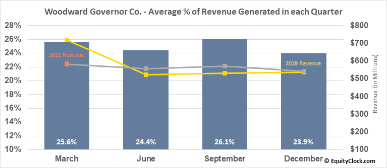 Woodward Governor Co. (NASD:WWD) Revenue Seasonality