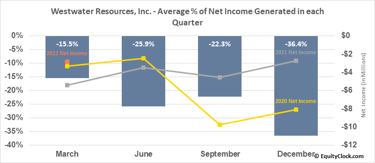 Westwater Resources, Inc. (NASD:WWR) Net Income Seasonality