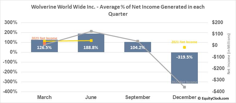 Wolverine World Wide Inc. (NYSE:WWW) Net Income Seasonality