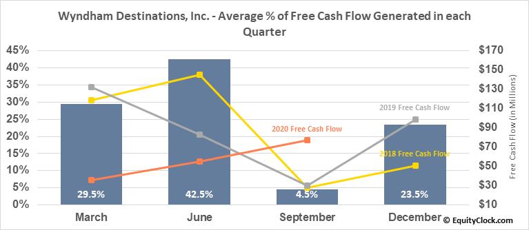 Wyndham Destinations, Inc. (NYSE:WYND) Free Cash Flow Seasonality