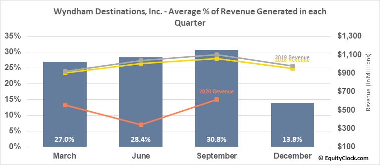 Wyndham Destinations, Inc. (NYSE:WYND) Revenue Seasonality