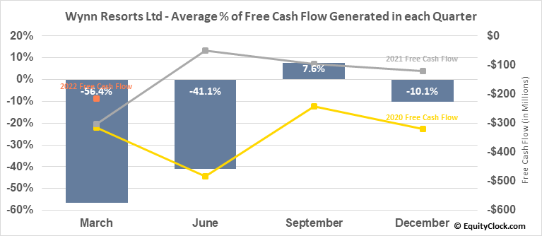 Wynn Resorts Ltd (NASD:WYNN) Free Cash Flow Seasonality