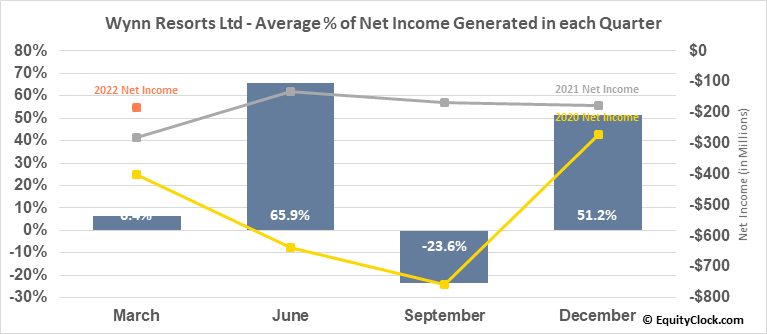 Wynn Resorts Ltd (NASD:WYNN) Net Income Seasonality