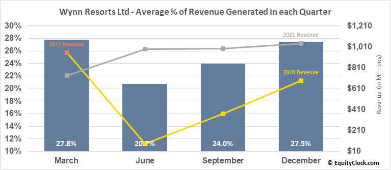 Wynn Resorts Ltd (NASD:WYNN) Revenue Seasonality