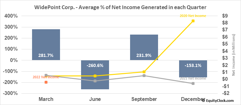 WidePoint Corp. (AMEX:WYY) Net Income Seasonality