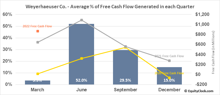 Weyerhaeuser Co. (NYSE:WY) Free Cash Flow Seasonality