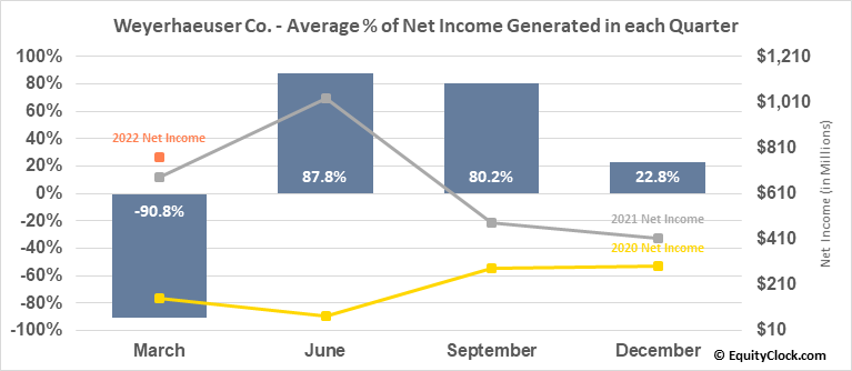 Weyerhaeuser Co. (NYSE:WY) Net Income Seasonality