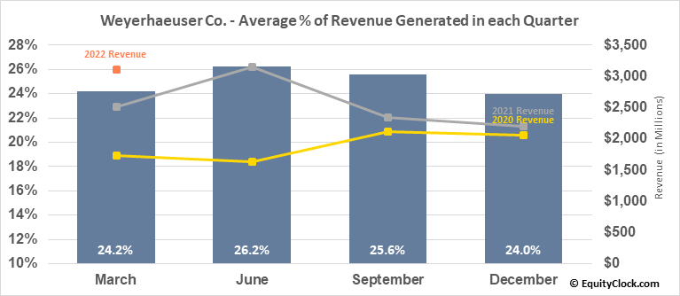 Weyerhaeuser Co. (NYSE:WY) Revenue Seasonality