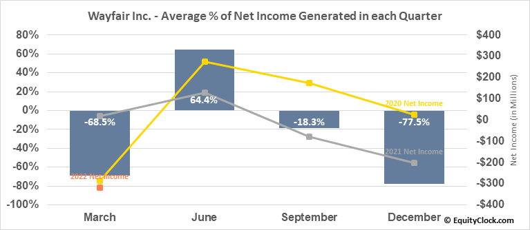 Wayfair Inc. (NYSE:W) Net Income Seasonality