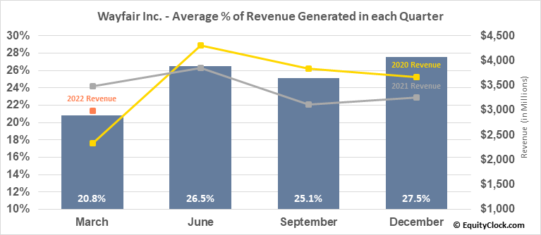Wayfair Inc. (NYSE:W) Revenue Seasonality