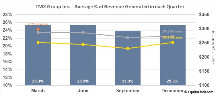 TMX Group Inc. (TSE:X.TO) Revenue Seasonality