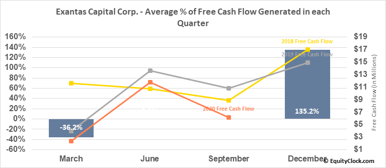 Exantas Capital Corp. (NYSE:XAN) Free Cash Flow Seasonality
