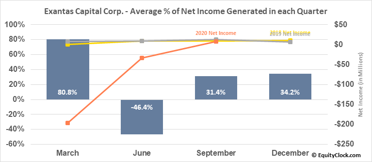 Exantas Capital Corp. (NYSE:XAN) Net Income Seasonality