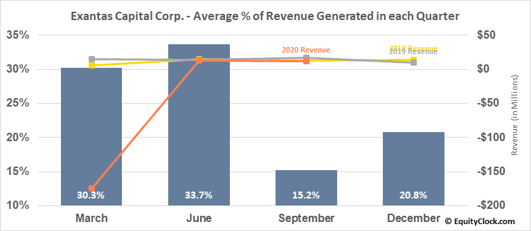 Exantas Capital Corp. (NYSE:XAN) Revenue Seasonality