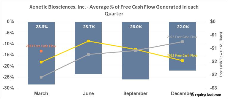 Xenetic Biosciences, Inc. (NASD:XBIO) Free Cash Flow Seasonality