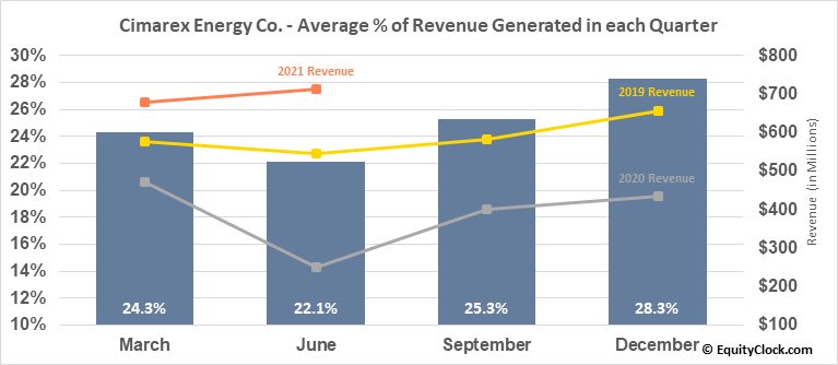 Cimarex Energy Co. (NYSE:XEC) Revenue Seasonality