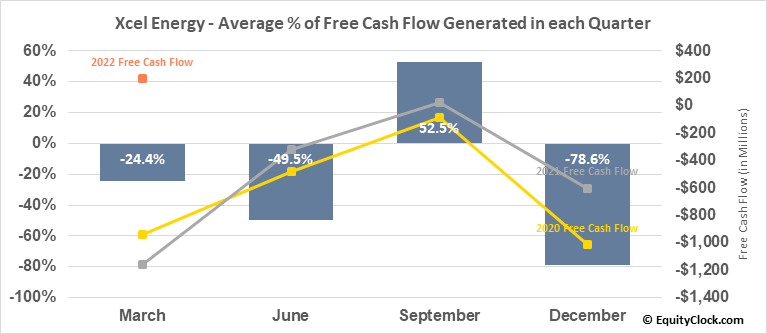 Xcel Energy (NASD:XEL) Free Cash Flow Seasonality