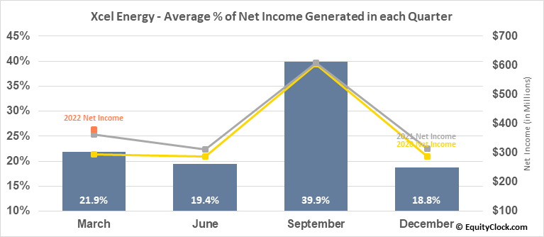 Xcel Energy (NASD:XEL) Net Income Seasonality
