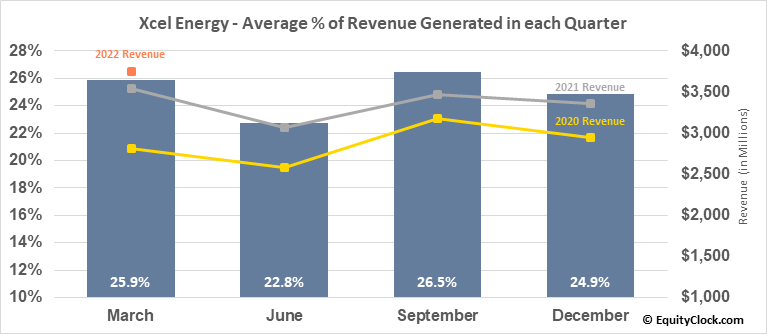 Xcel Energy (NASD:XEL) Revenue Seasonality