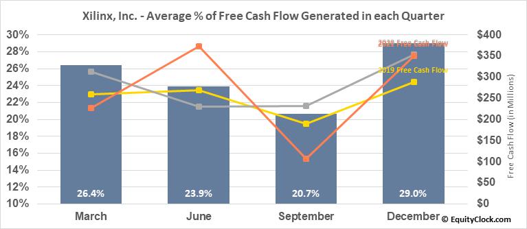 Xilinx, Inc. (NASD:XLNX) Free Cash Flow Seasonality