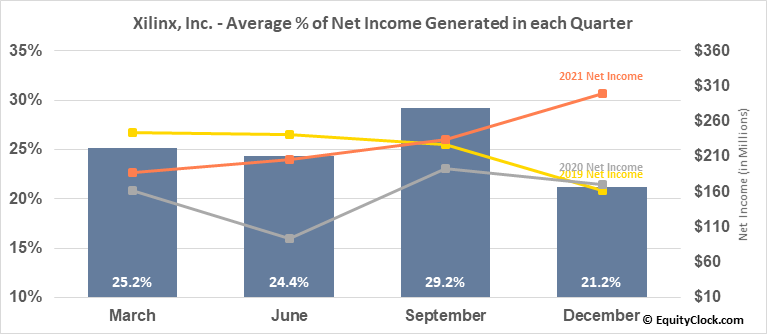 Xilinx, Inc. (NASD:XLNX) Net Income Seasonality
