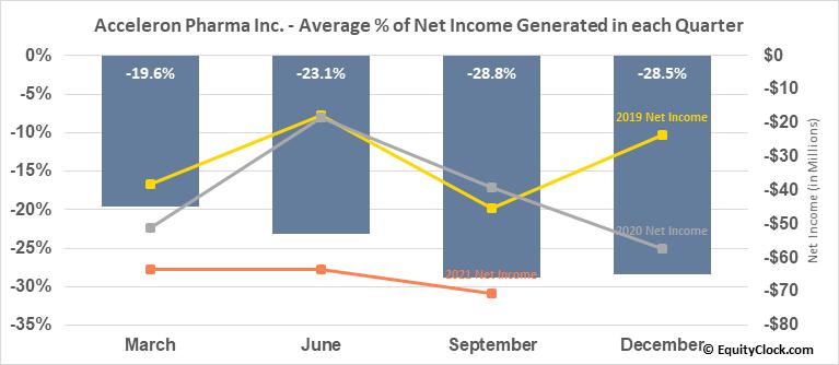 Acceleron Pharma Inc. (NASD:XLRN) Net Income Seasonality