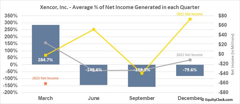 Xencor, Inc. (NASD:XNCR) Net Income Seasonality