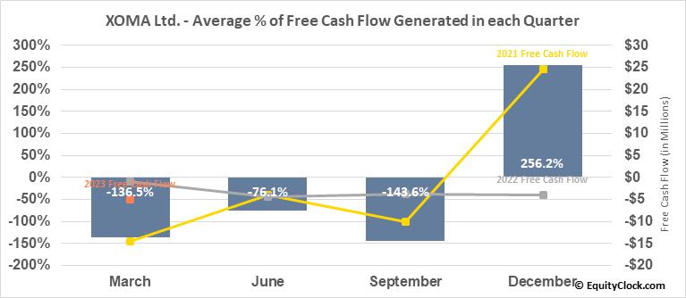 XOMA Ltd. (NASD:XOMA) Free Cash Flow Seasonality