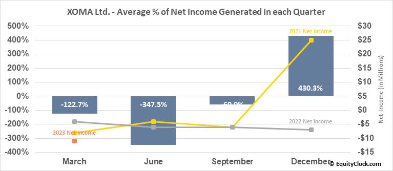 XOMA Ltd. (NASD:XOMA) Net Income Seasonality