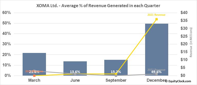 XOMA Ltd. (NASD:XOMA) Revenue Seasonality