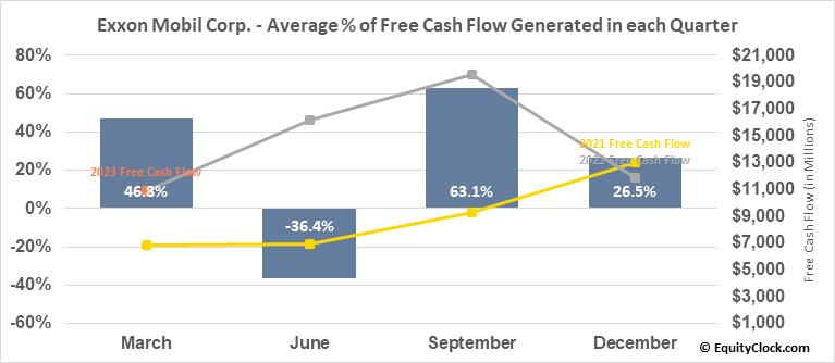 Exxon Mobil Corp. (NYSE:XOM) Free Cash Flow Seasonality