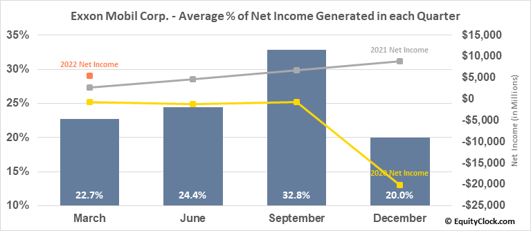 Exxon Mobil Corp. (NYSE:XOM) Net Income Seasonality