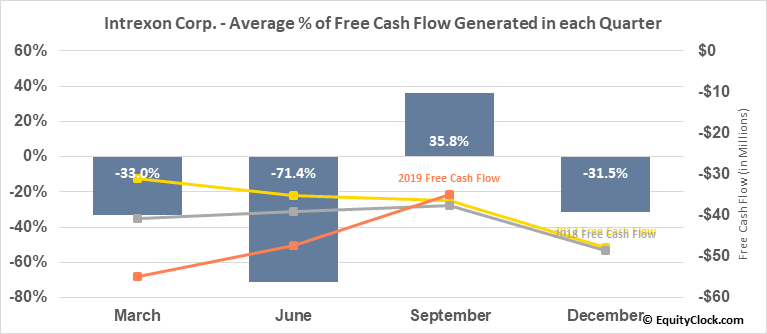 Intrexon Corp. (NASD:XON) Free Cash Flow Seasonality