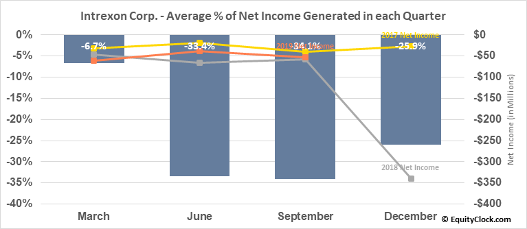 Intrexon Corp. (NASD:XON) Net Income Seasonality