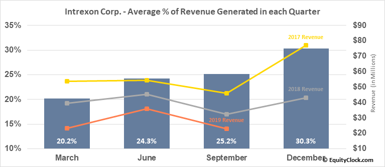 Intrexon Corp. (NASD:XON) Revenue Seasonality