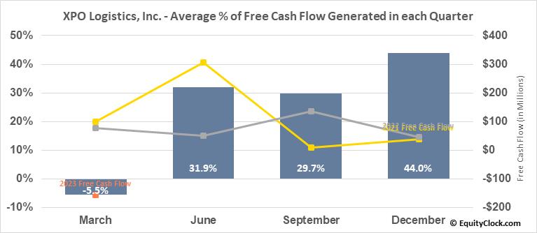 XPO Logistics, Inc. (NYSE:XPO) Free Cash Flow Seasonality